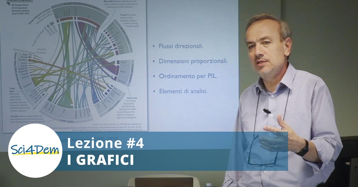 Lezione 4 i grafici Lorenzo Magnea